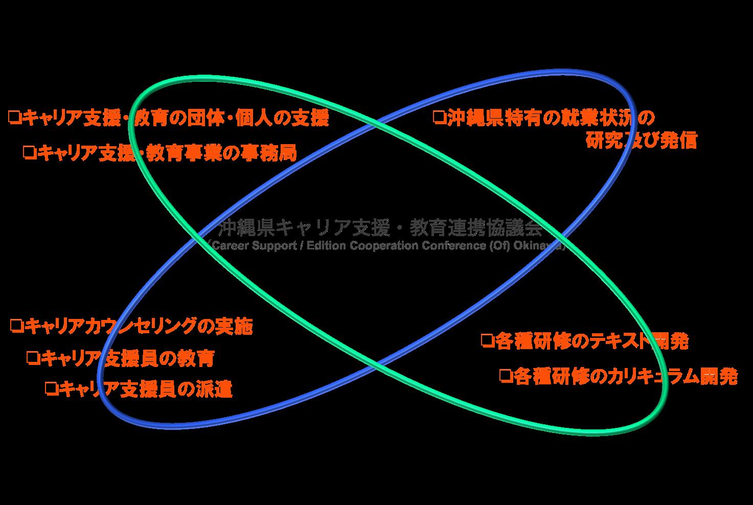 沖キャリ協イメージ図